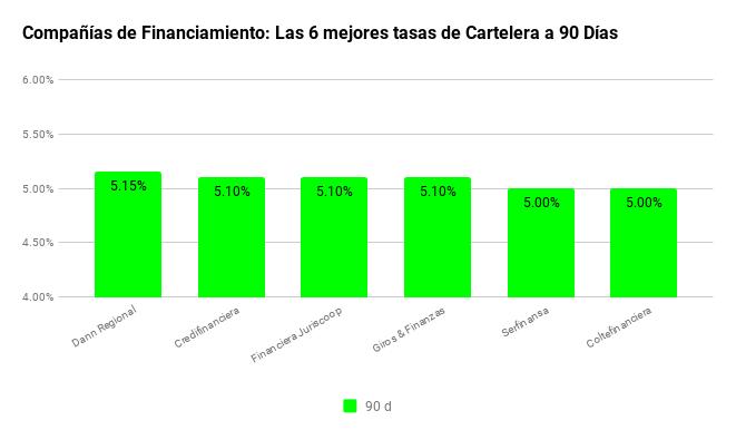 tasas-de-interes-cdt-CFs-6mejores90d04112018