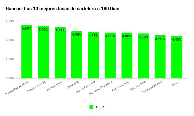 tasas-de-interes-cdt-bancos-10mejores180d 04022019