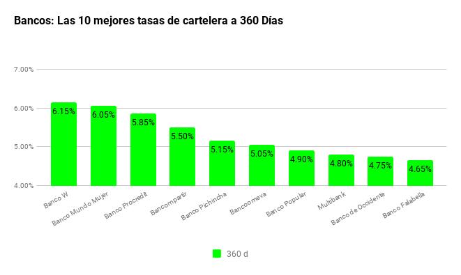 tasas-de-interes-cdt-bancos-10mejores360d 04022019