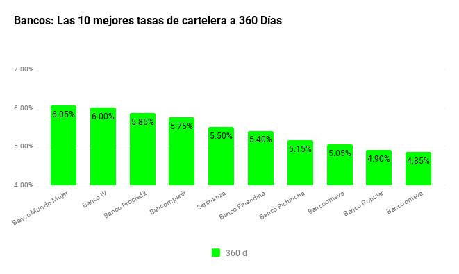 tasas-de-interes-cdt BANCOS a 360d 130819