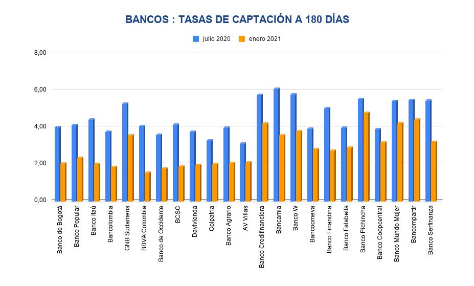 tasas de interés - CDT Bancos a 180 d