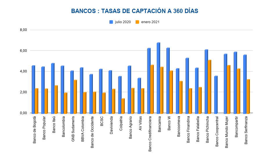 Tasas de Interés CDT - bancos 360 días