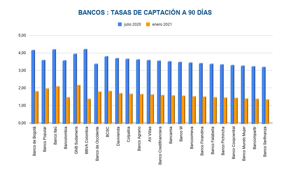 tasas de interés CDT Bancos 90d